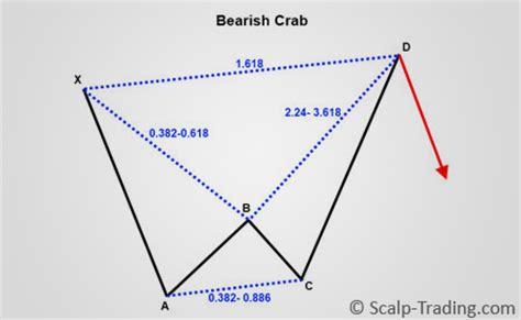 crab pattern trading harmonic trading scalp trading com