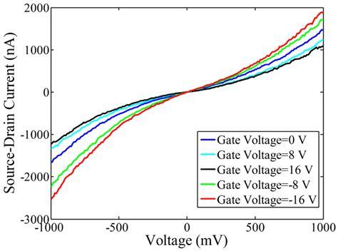 freewheeling diode nedir fet transistor graphene 28 images figure 1 current saturation in zero bandgap top gated
