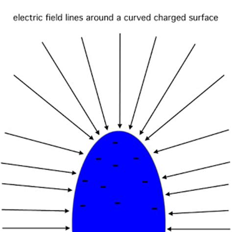 electric field in a resistor scientific explorer lightning part 2 lightning is electricity