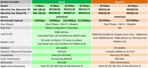 home internet plans compare test maxis broadband