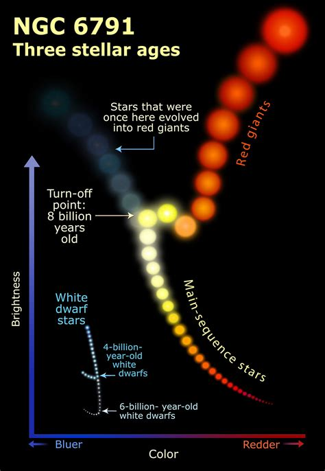 ngc   stellar ages illustration esahubble