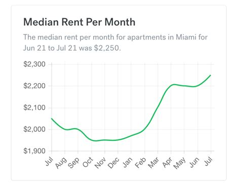 average rent per month average cost of rent per month average cost of rent per month home prices rising home