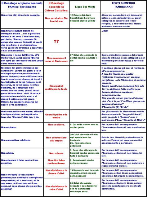 tavole dei 10 comandamenti i dieci comandamenti per bambini uz11 187 regardsdefemmes