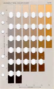 munsell soil color chart munsell color chart