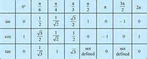 Cos Table by Unit Circle Chart Csc Sec Cot Quotes