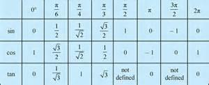 Sin Cos Tan Table Unit Circle Chart Csc Sec Cot Quotes