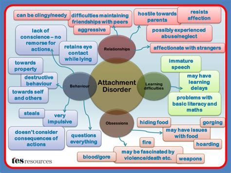 tes tools and mind maps attachment disorder mind map by tesspecialneeds teaching