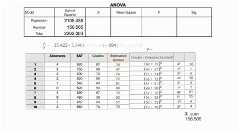 How To Read An Anova Table by How To Read The Anova Table Used In Spss Regression