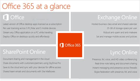 Is Office 365 by Bashar Lulu What Is Office 365