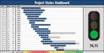project status dashboard template free project status dashboard free excel project dashboard