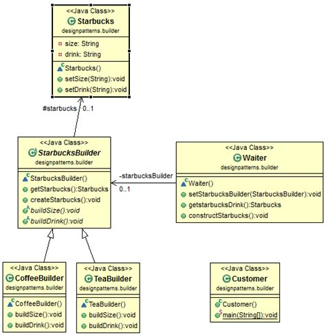 pattern in java exle java design pattern builder