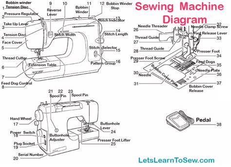 swing machine parts getting to know your sewing machine parts and functions