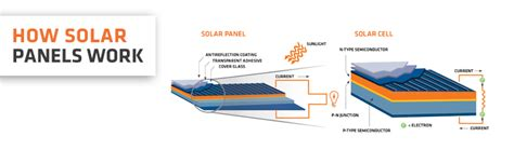 how solar panels work solar panels solar energy power systems solargain