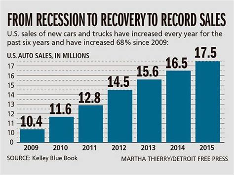kelley blue book sees new vehicle sales topping 13 3 million units detroit three auto sales soar in record year