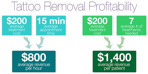 how to start a tattoo removal business learn to profit with laser removal new look laser