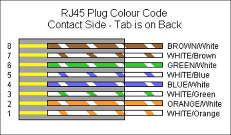 rj45 network connector pinout details