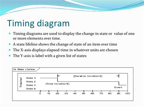 timing diagram editor timing diagram editor gallery how to guide and