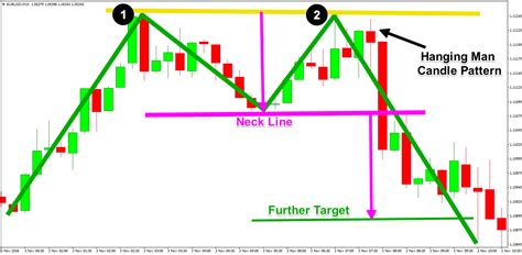 m pattern trading mw patterns in forex double top and double bottom sir forex