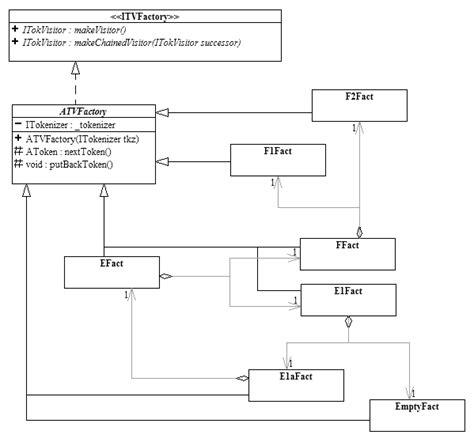 design pattern for xml parsing design patterns for parsing