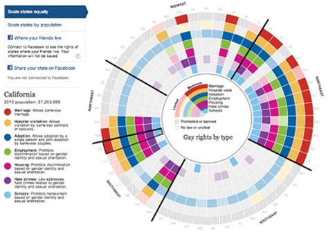Color Of Intelligence by 10 Great Examples Of Data Visualization Design Designer