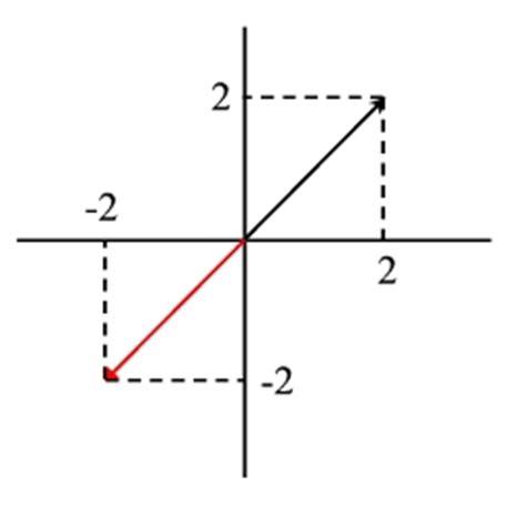 imagenes de vectores matematicas producto de un escalar por un vector fisicapractica com