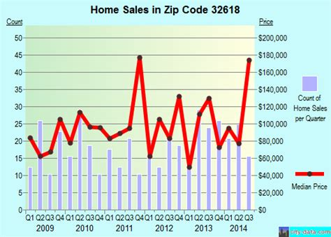archer fl zip code 32618 real estate home value