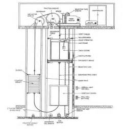 the ups and downs of elevators elevator repair and replacement the south florida cooperator
