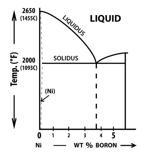 aluminum nickel phase diagram isothermal solidification