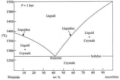 diopside anorthite phase diagram a lava flow is composed of 20 anorthite and 80 d