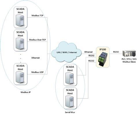 change terminal server scadalink ip100 industrial terminal server