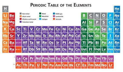 periodic table of elements periodic table pen ged science the periodic table magoosh ged blog