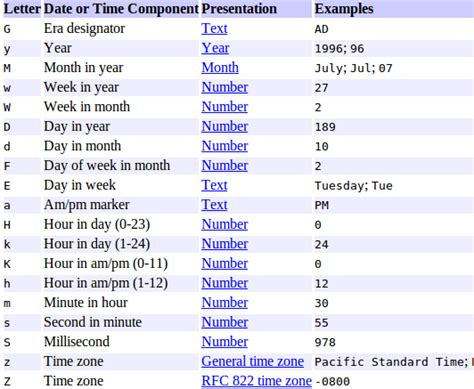 format date object java convert string to date using simpledateformat