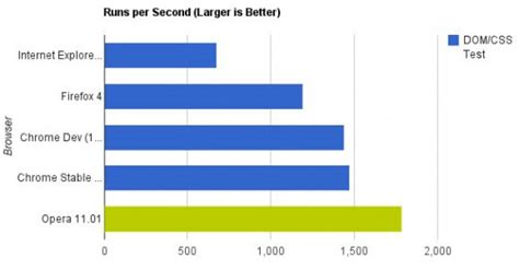 browser speed test opera bests chrome in lifehacker browser speed test