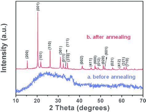 xrd pattern of vanadium fig 2 x ray diffraction patterns of ultrathin vanadium