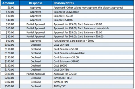 Sle Credit Card Test Numbers Gateways Payconex Foxycart Wiki