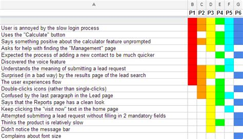 usability study template the rainbow spreadsheet a collaborative lean ux research