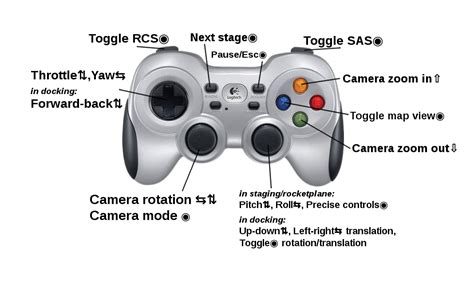 zf2 layout get controller kerbal space program what s a reasonable control setup