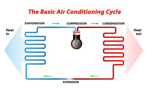 air conditioner cycle diagram warren forensics air conditioning condensing units