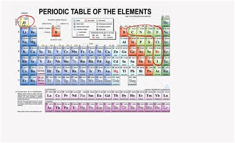periodic table and diatomic molecules