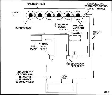 detroit 60 series fuel system diagram series 60 fuel system schematic detroit diesel
