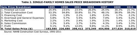 nahb new construction cost breakdown nahb new construction cost breakdown