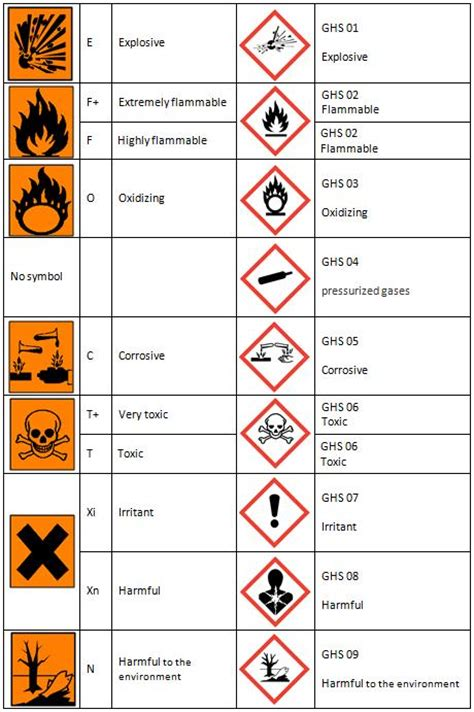 Toxicity Of Household Products by Pin Coshh Symbols On Pinterest