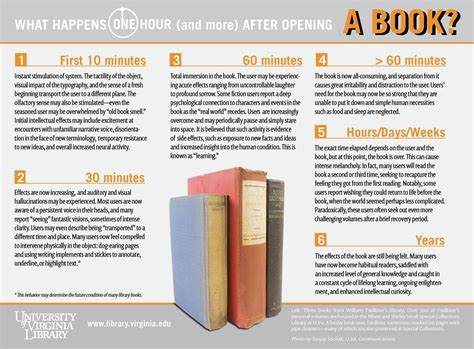 libro infographics human body what happens one hour and more after opening a book infographic bluesyemre