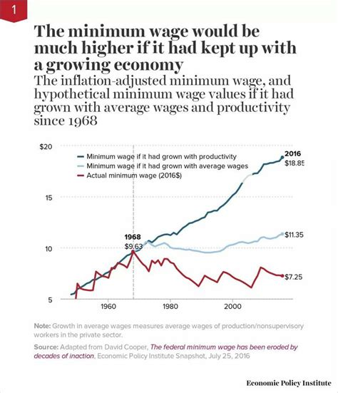 economics of minimum wage 67 best images about social class the minimum wage on