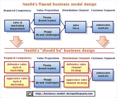 design house business model nestl 233 s flawed business model outcome of an interesting