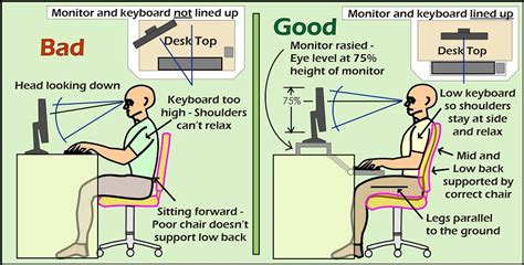 how do you a to sit how to sit at your computer ask dr bruce