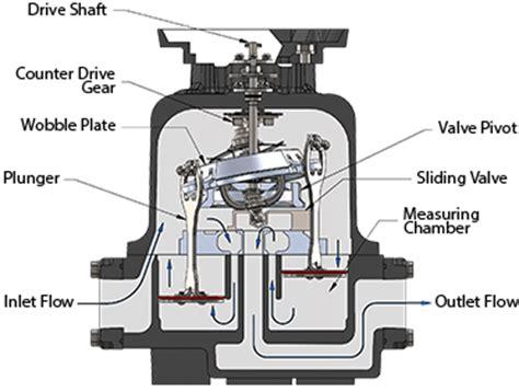 gas meter diagram gas meter how does a gas meter work