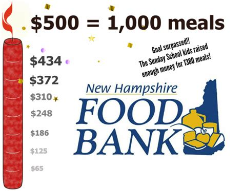 Food Pantry Manchester Nh by Progress Nh Food Bank Goal Reached Peterborough United