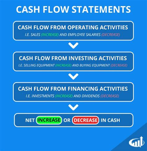 exle of cash flow in accounting 25 best ideas about cash flow statement on pinterest