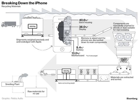 apple iphone production process apple s rigid and exacting recycling processes focus on